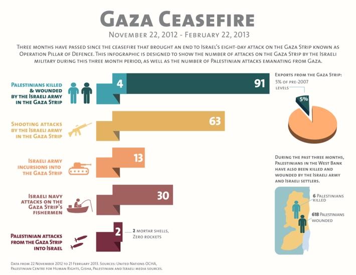Gaza_ceasefire_v2